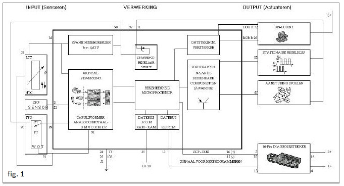 Regeleenheid Ecu on 2003 Volvo S40 Cooling System Diagram